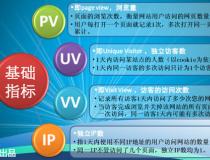IP量、PV量和UV量之间的区别和关系