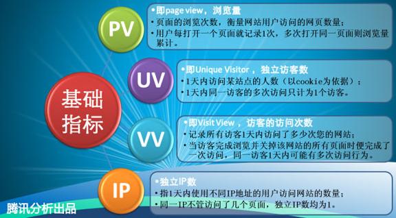 IP量、PV量和UV量之间的区别和关系  优化推广 第1张